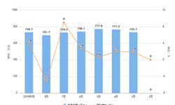 2019年9月全家用电<em>冰箱</em>产量及增长情况分析