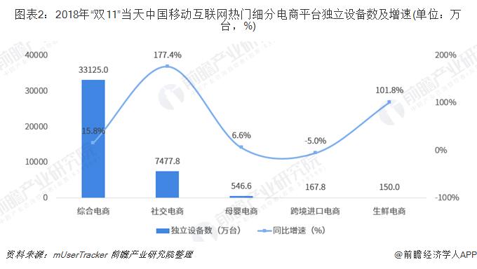 """图表2:2018年""""双11""""当天中国移动互联网热门细分电商平台独立设备数及增速(单位:万台,%)"""