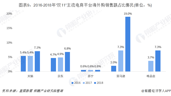 """图表9:2016-2018年""""双11""""主流电商平台海外购销售额占比情况(单位:%)"""