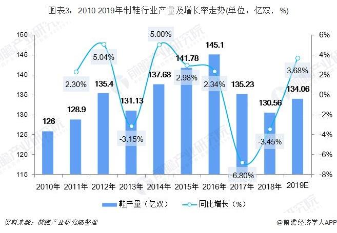 图表3:2010-2019年制鞋行业产量及增长率走势(单位:亿双,%)
