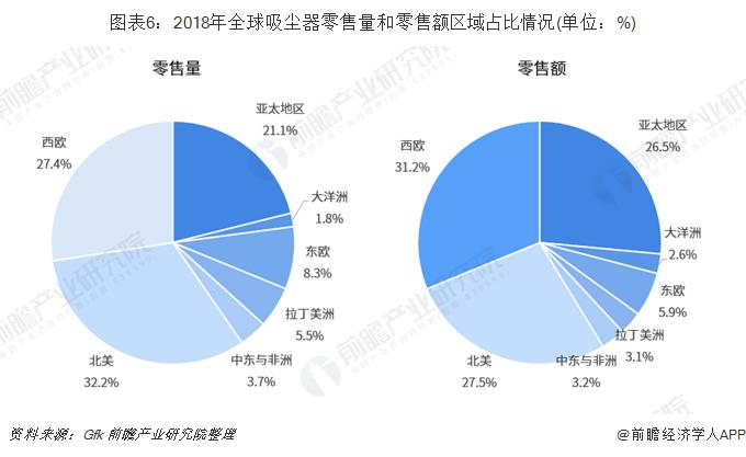 图表6:2018年全球吸尘器零售量和零售额区域占比情况(单位:%)