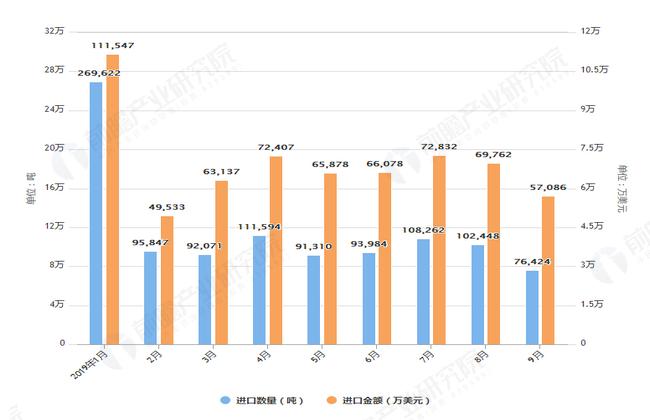 2019年1-9月中国奶粉进口数量及金额均价情况表