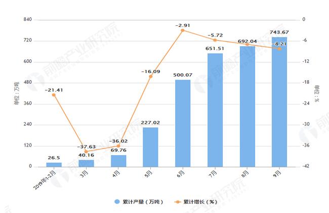 2019年1-9月山东省原盐产量及增长情况表