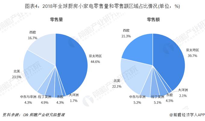 图表4:2018年全球厨房小家电零售量和零售额区域占比情况(单位:%)