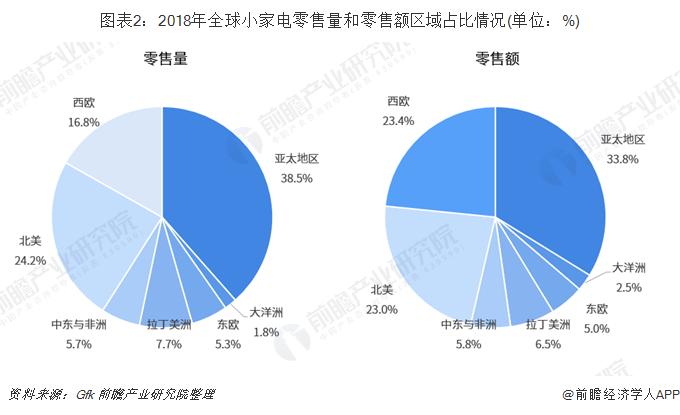 图表2:2018年全球小家电零售量和零售额区域占比情况(单位:%)