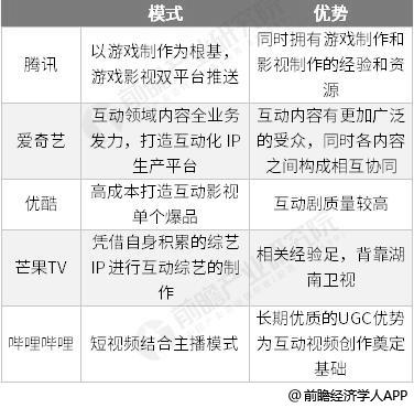 Tencent、爱奇艺、优酷、芒果TV及哔哩哔哩互动视频商业模式分析情况