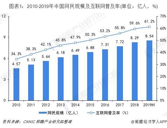 图表1:2010-2019年中国网民规模及互联网普及率(单位:亿人,%)