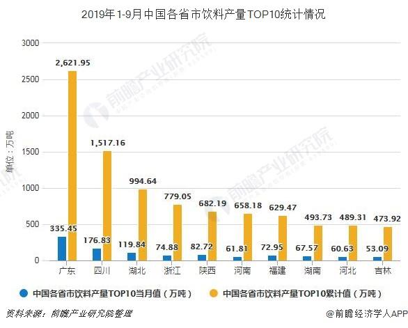 2019年1-9月中国各省市饮料产量TOP10统计情况