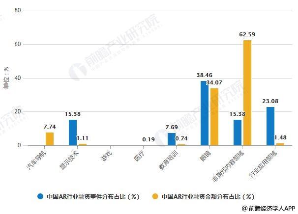 2018年中国AR行业各领域融资事件及金额分布占比统计情况