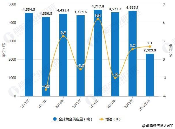 2012-2019年H1全球黄金供应量统计及增长情况
