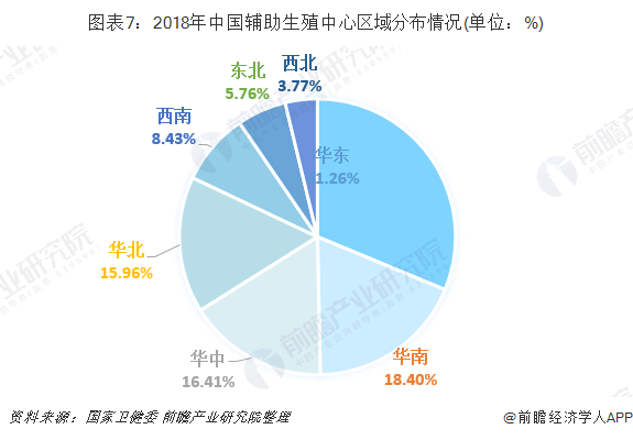 图表7:2018年中国辅助生殖中心区域分布情况(单位:%)