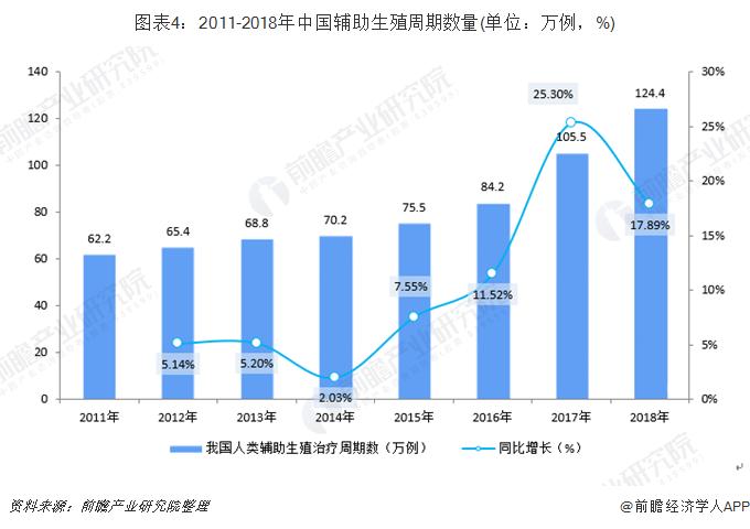 图表4:2011-2018年中国辅助生殖周期数量(单位:万例,%)