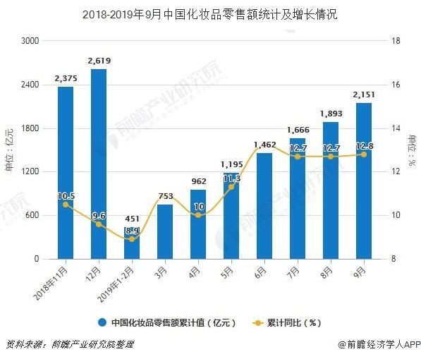 2018-2019年9月中国化妆品零售额统计及增长情况