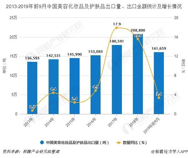 2013-2019年前9月中国美容化妆品及护肤品出口量、出口金额统计及增长情况