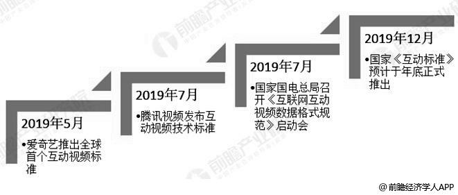 2019年中国互动视频行业标准制定情况