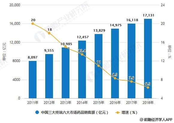 2011-2018年中国三大终端六大市场药品销售额统计及增长情况