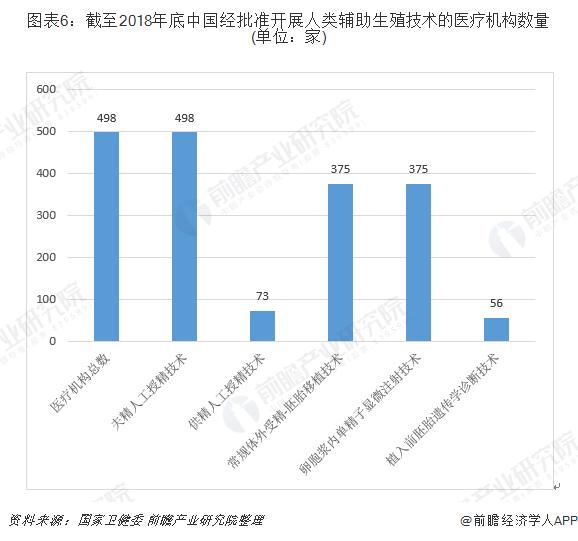 图表6:截至2018年底中国经批准开展人类辅助生殖技术的医疗机构数量(单位:家)