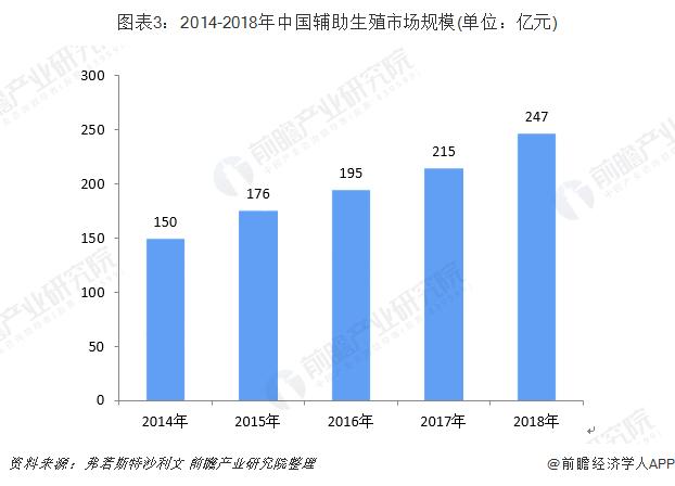 图表3:2014-2018年中国辅助生殖市场规模(单位:亿元)