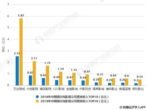 2018-2019年中国国庆档影视公司票房收入TOP10统计情况