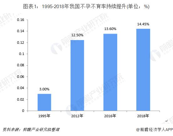 图表1:1995-2018年我国不孕不育率持续提升(单位:%)