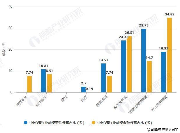 2018年中国VR行业各领域融资事件及金额分布占比统计情况