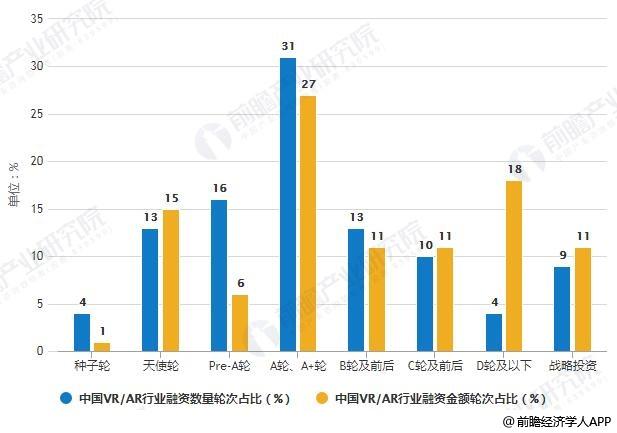 2018年中国VR/AR行业融资轮次分布情况