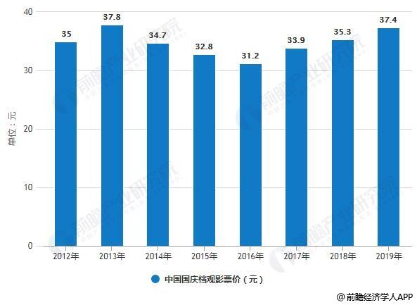 2012-2019年中国国庆档观影票价变化情况