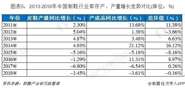 图表5:2013-2018年中国制鞋行业库存产、产量增长走势对比(单位:%)