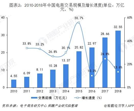 图表2:2010-2018年中国电商交易规模及增长速度(单位:万亿元,%)