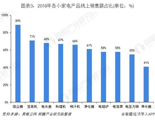 图表3:2018年各小家电产品线上销售额占比(单位:%)