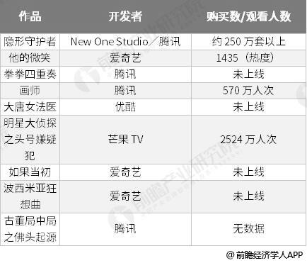 2018-2019年五大平台互动视频作品汇总情况