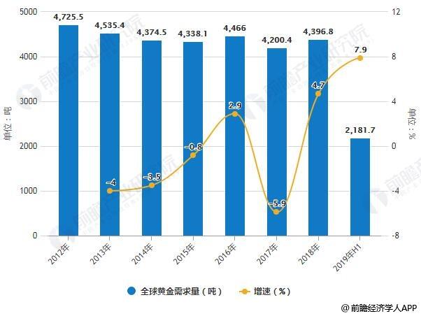 2012-2019年H1全球黄金需求量统计及增长情况