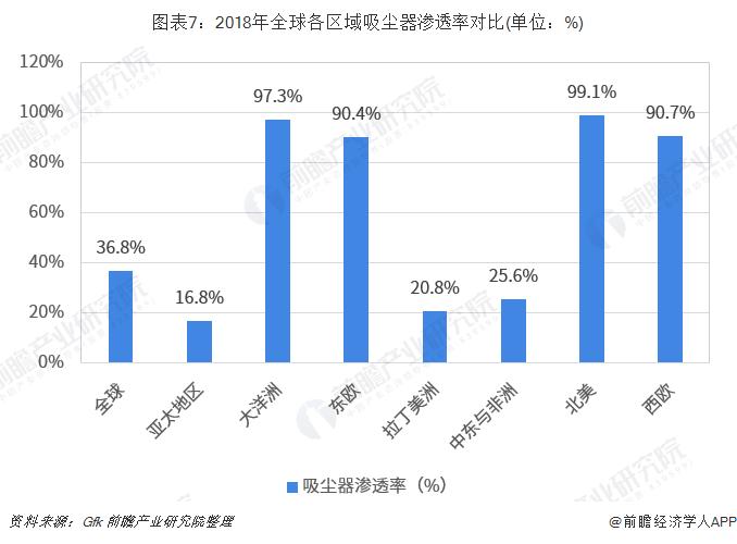 图表7:2018年全球各区域吸尘器渗透率对比(单位:%)
