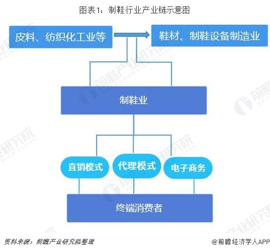 图表1:制鞋行业产业链示意图