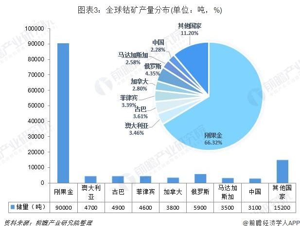 图表3:全球钴矿产量分布(单位:吨,%)