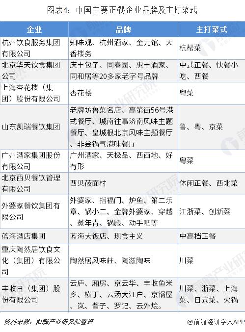 图表4:中国主要正餐企业品牌及主打菜式