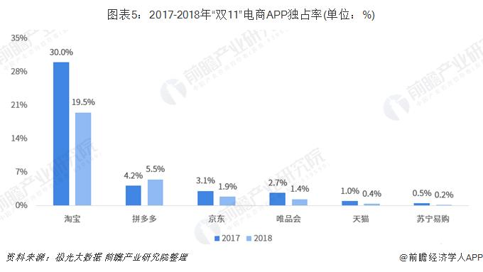 """图表5:2017-2018年""""双11""""电商APP独占率(单位:%)"""