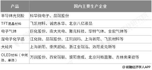 中国电子化学品主要生产企业统计情况
