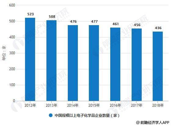2012-2018年中国规模以上电子化学品企业数量统计情况及预测