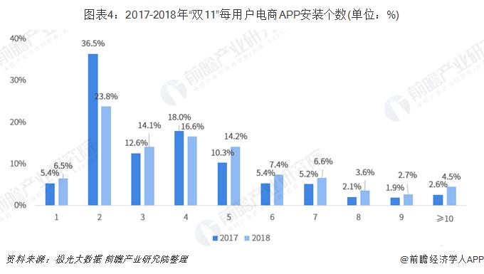 """图表4:2017-2018年""""双11""""每用户电商APP安装个数(单位:%)"""