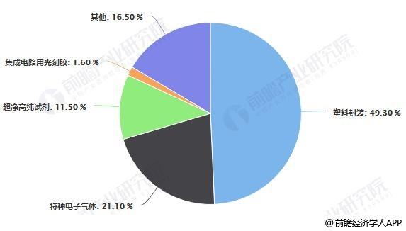 2018年中国集成电路用电子化学品行业市场产品结构统计情况