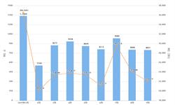 2019年前9月我国<em>数控机床</em>进口数量为7976台