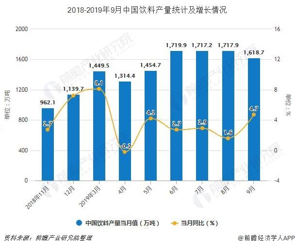 2018-2019年9月中国饮料产量统计及增长情况