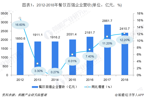 图表1:2012-2018年餐饮百强企业营收(单位:亿元,%)