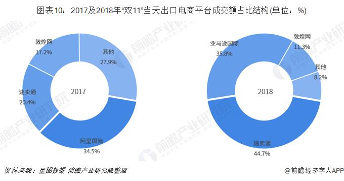 """图表10:2017及2018年""""双11""""当天出口电商平台成交额占比结构(单位:%)"""