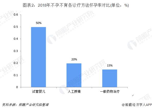图表2:2018年不孕不育各诊疗方法怀孕率对比(单位:%)