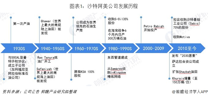 图表1:沙特阿美公司发展历程