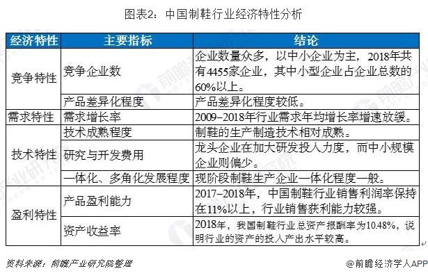 图表2:中国制鞋行业经济特性分析