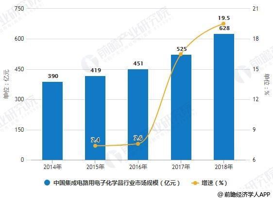 2014-2018年中国集成电路用电子化学品行业市场规模统计及增长情况