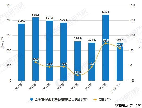 2012-2019年H1全球各国央行及其他机构黄金需求量统计及增长情况